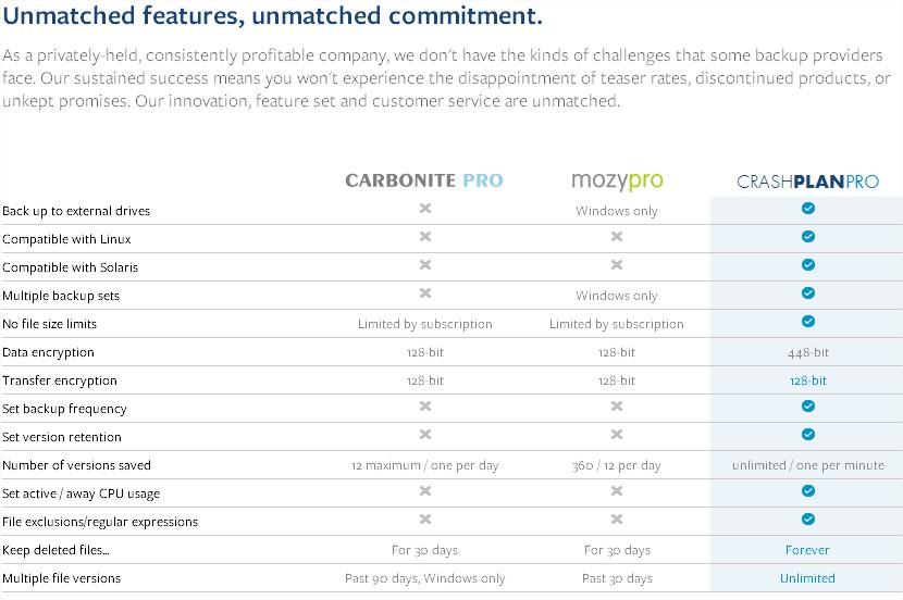 Business Backup - CrashPlan PRO - Product Comparison