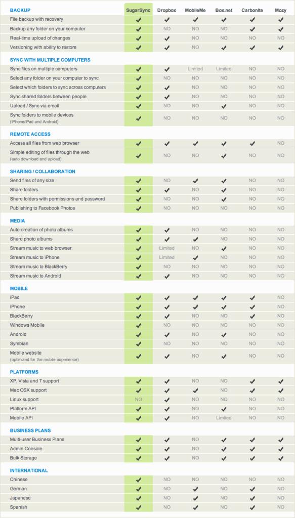 SugarSync for business comparison chart