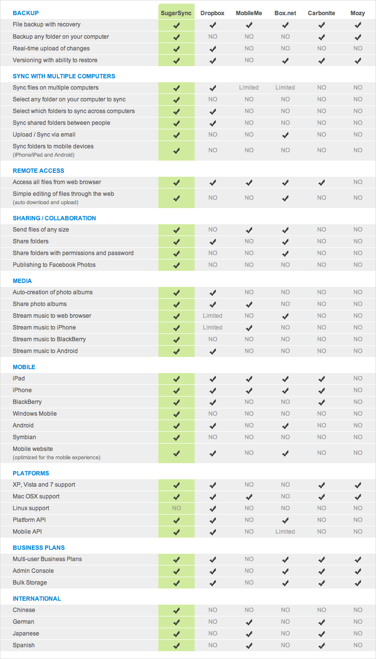 sugarsync comparison chart Dropbox vs. SpiderOak vs. SugarSync