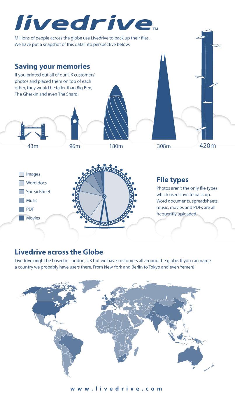Livedrive-Infographic